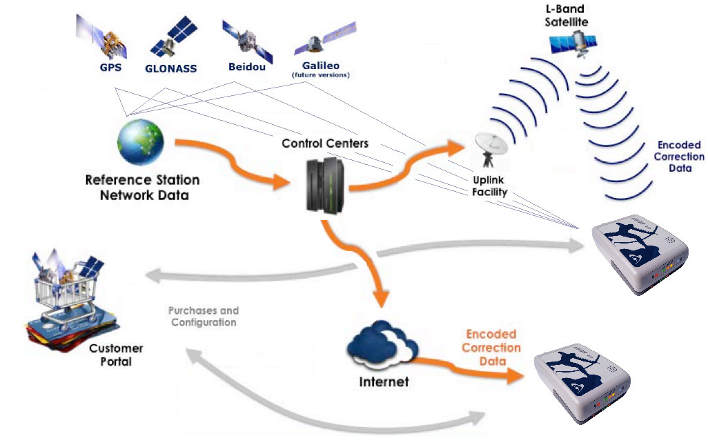 Atlas subscription service differential correction source for GNSS
