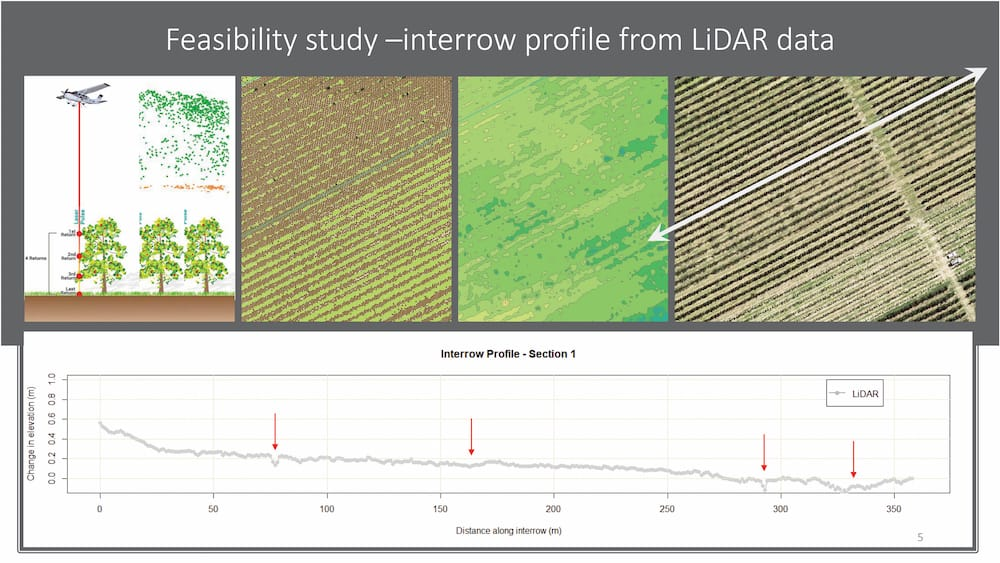 Government-provided LiDAR data demonstrated that reshaping should allow water to run freely down rows so ponding would be minimized.