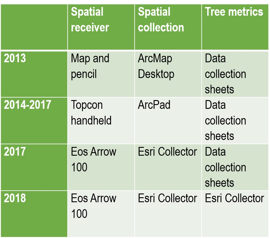 Since adoption of the Urban Forest Master Plan (UFMP) in 2012, Halifax Regional Municipality realized that it would have to increase its planting volume by hundreds of trees per year, resulting in a total annual planting of more than 1,000 non-replacement trees.