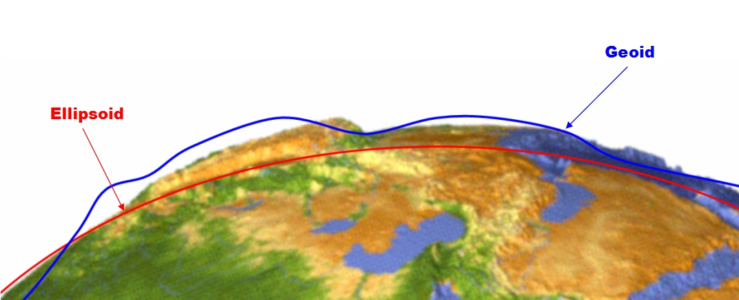IMAGE - ARTICLE - HOW TO GET FAST EOS TECHNICAL SUPPORT - ELEVATION Geoid Height Conversion from Ellipsoidal to Orthometric using Geoid Height GPS Receiver Elevation - Ellipsoid Geoid