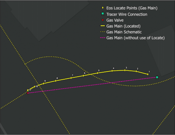 Eos Locate for ArcGIS compared to plan line