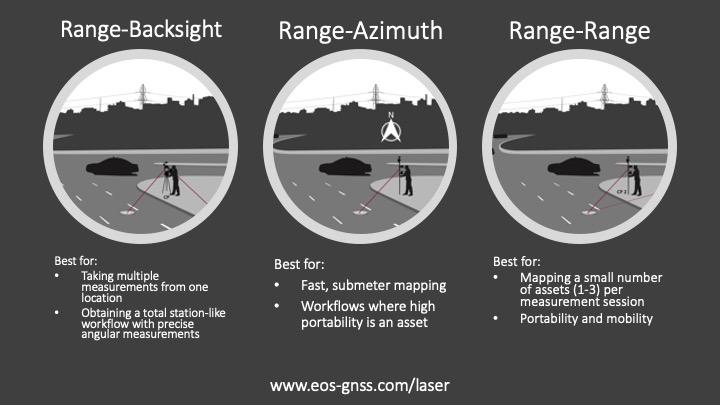 Three laser mapping workflows