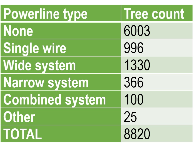 Student collection methods since the start of their annual forestry inventorying