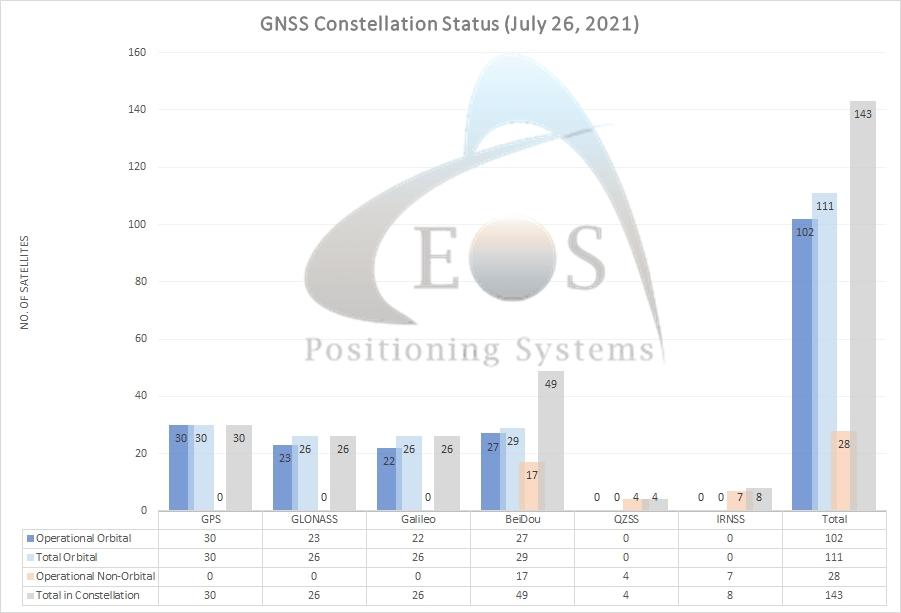 GNSS constellation satellite update Eos Positioning Systems GNSS GPS Galileo BeiDou GLONASS