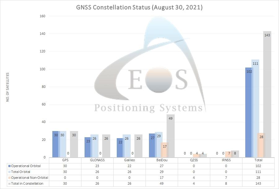 GNSS constellation satellite update Eos Positioning Systems GNSS GPS Galileo BeiDou GLONASS 2021